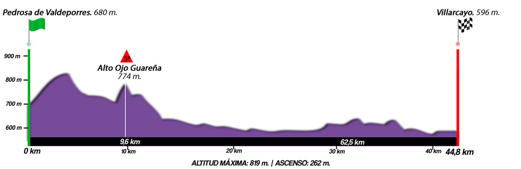 Perfil de la segunda etapa de la categoría júnior