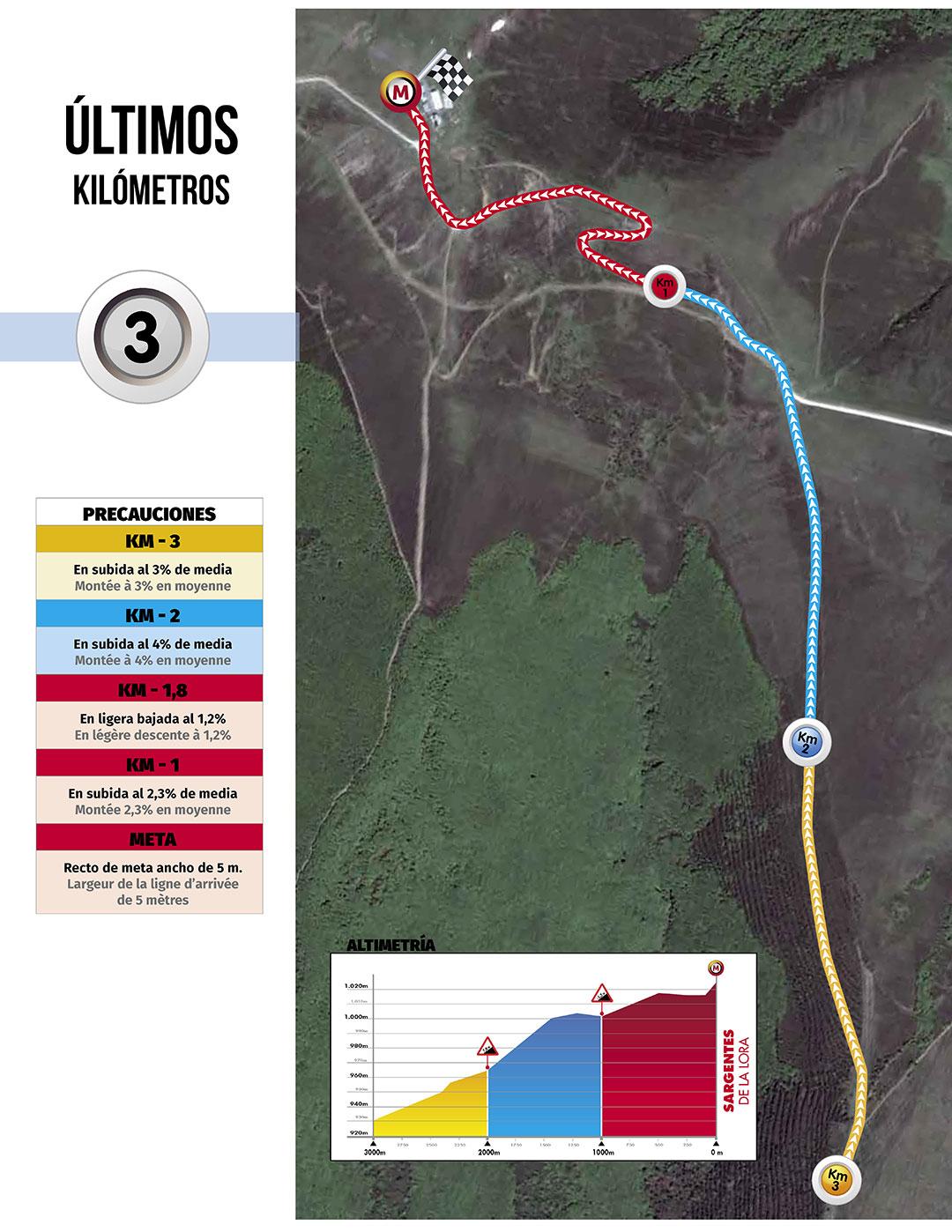 Últimos kilómetros de la primera etapa